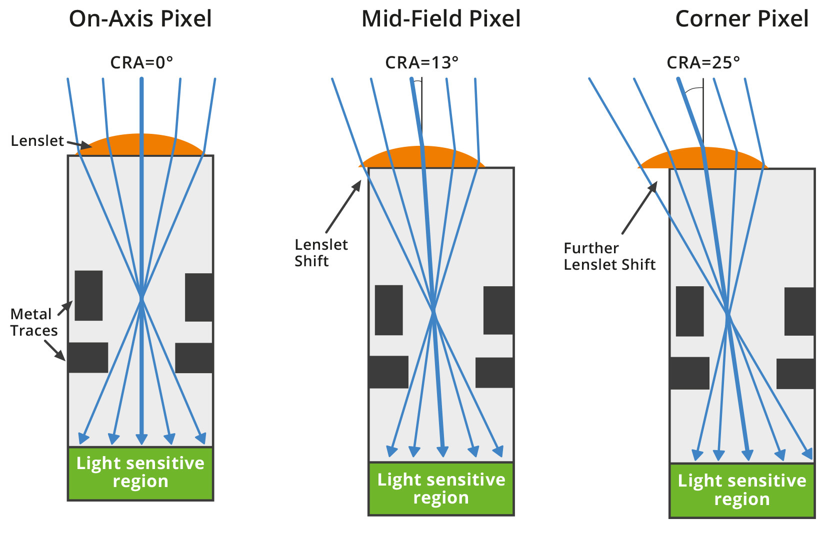 Shifted micro lenses