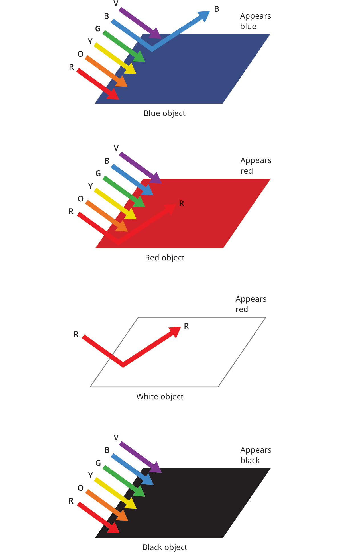 Relationship between object color and light color.