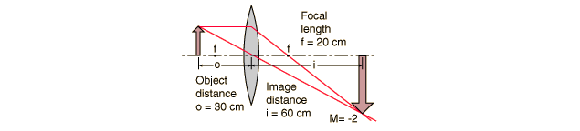 Focal length macro