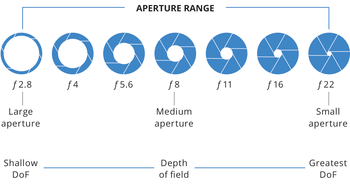 Relationship between aperture (F/#) and DoF.
