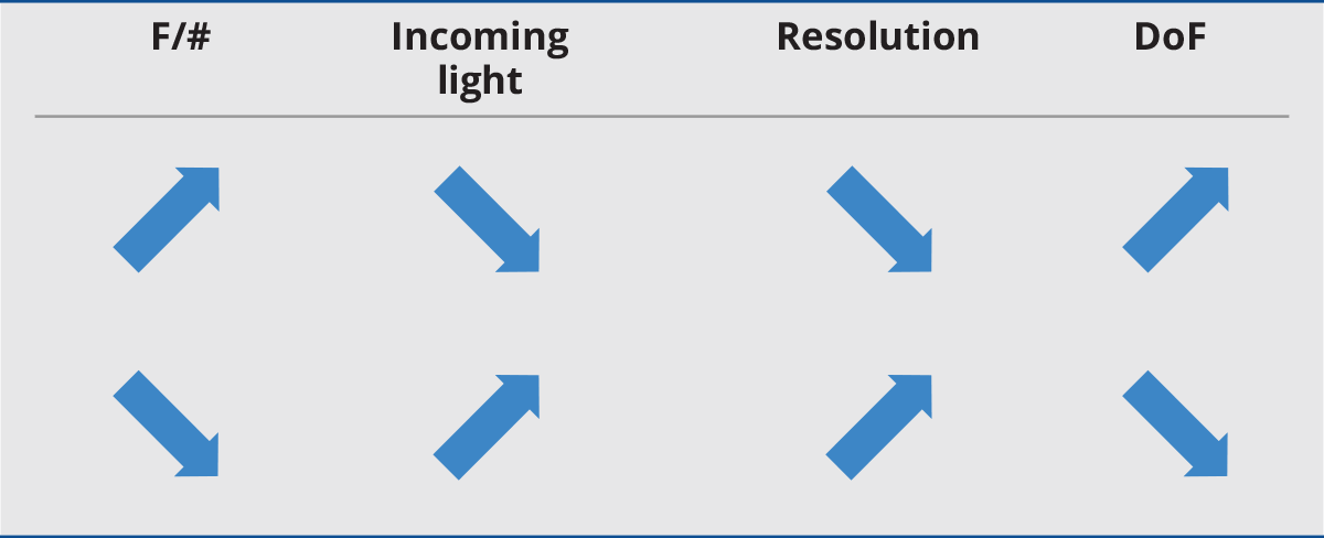 Relationship between F/# amount of incoming ligth, resolution and DoF.
