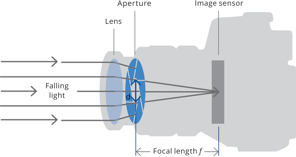 Aperture of an optical system.