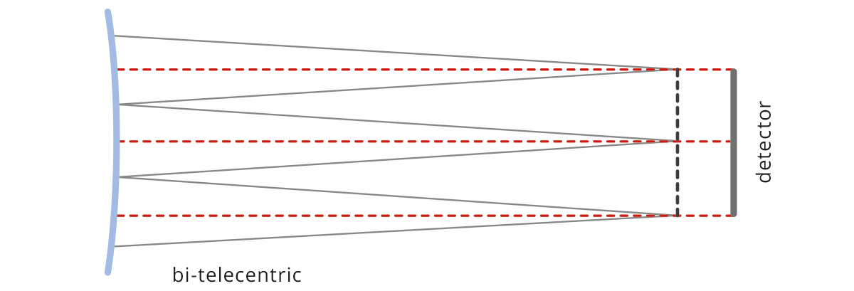 In a bi-telecentric lens (right) ray cones are parallel and reach the image sensor in a way independent on the field position.
