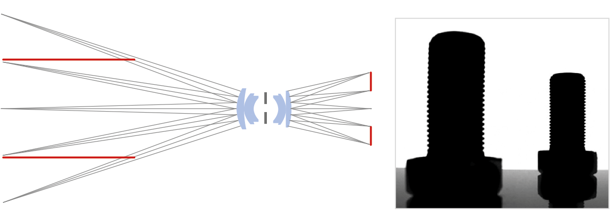 With entocentric optics, a change in the working distance  is seen                                   on the sensor as perspective error.