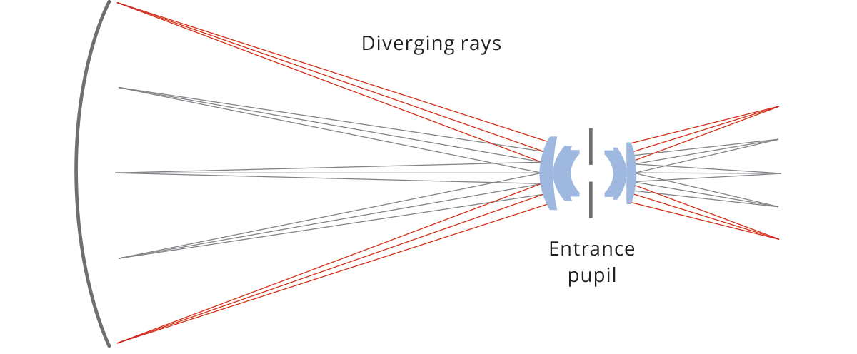 Entocentric optics accept rays diverging from the lens.