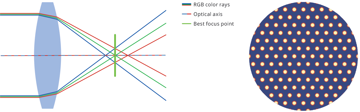Longitudinal/axial chromatic aberration.