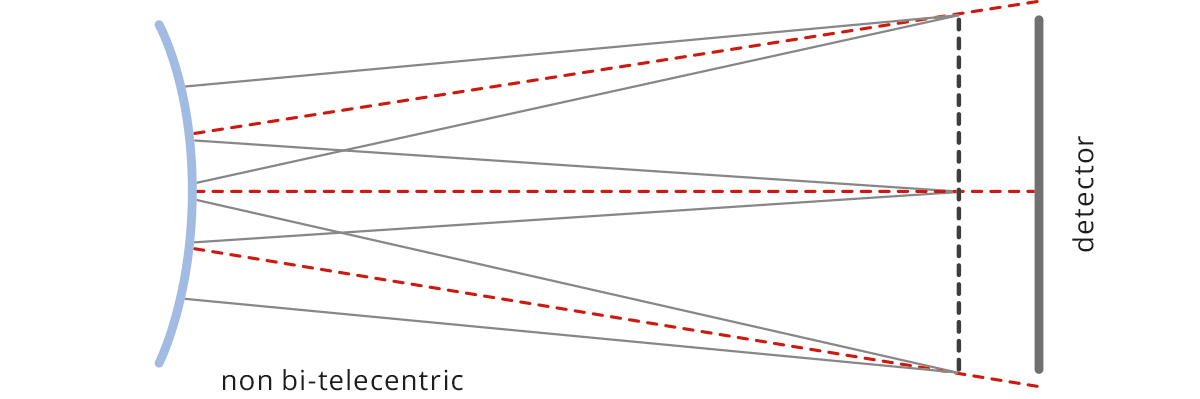 In a non image space telecentric lens (left) ray cones strike                               the detector at different angles.