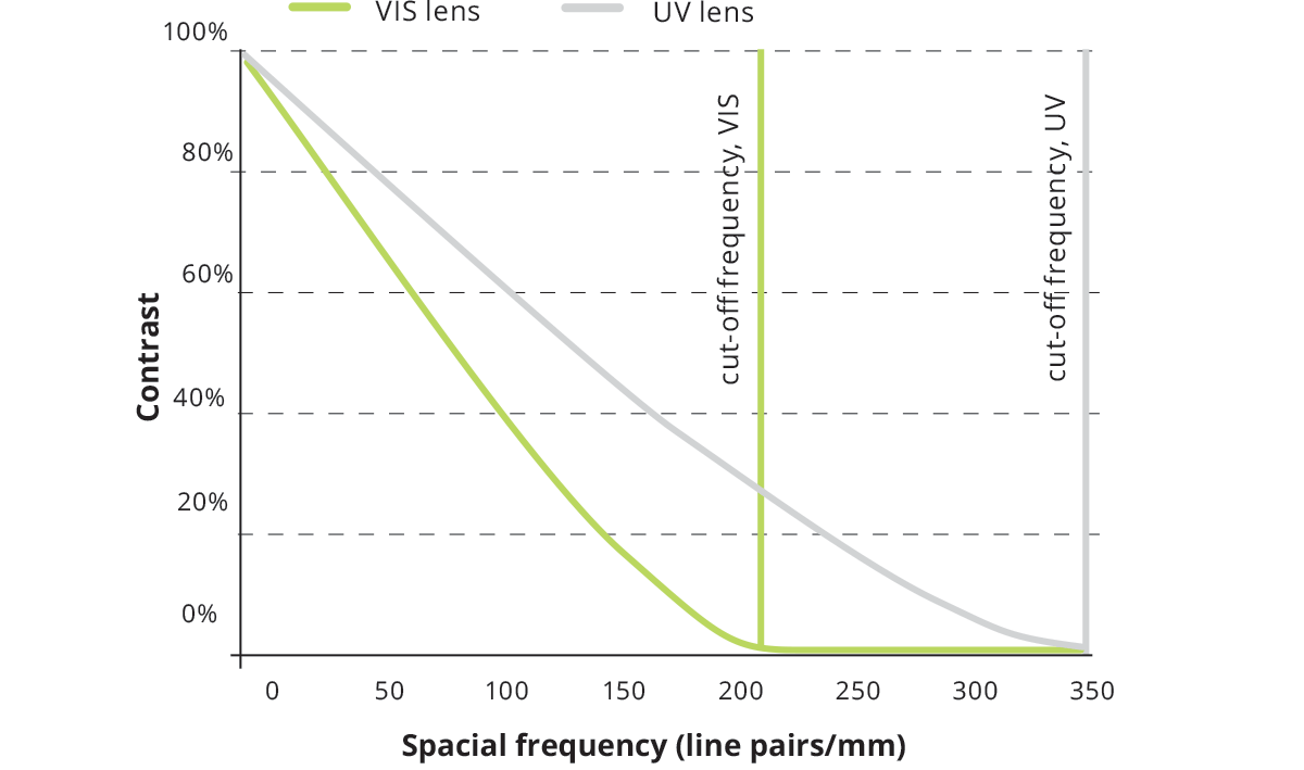 UV Telecentric optics performance