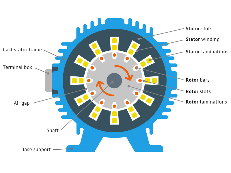 Scheme of an electric engine
