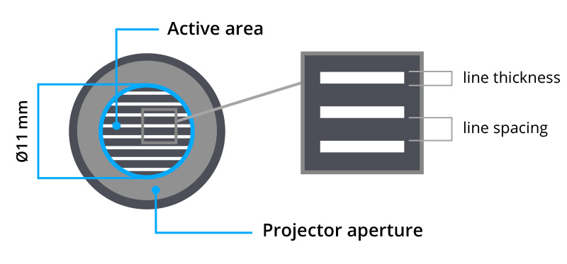 Pattern mounted on projector with circular aperture and active area.
