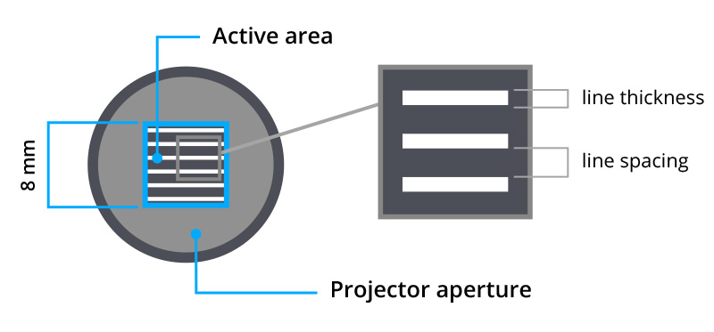 Pattern mounted on projector with square aperture and active area.