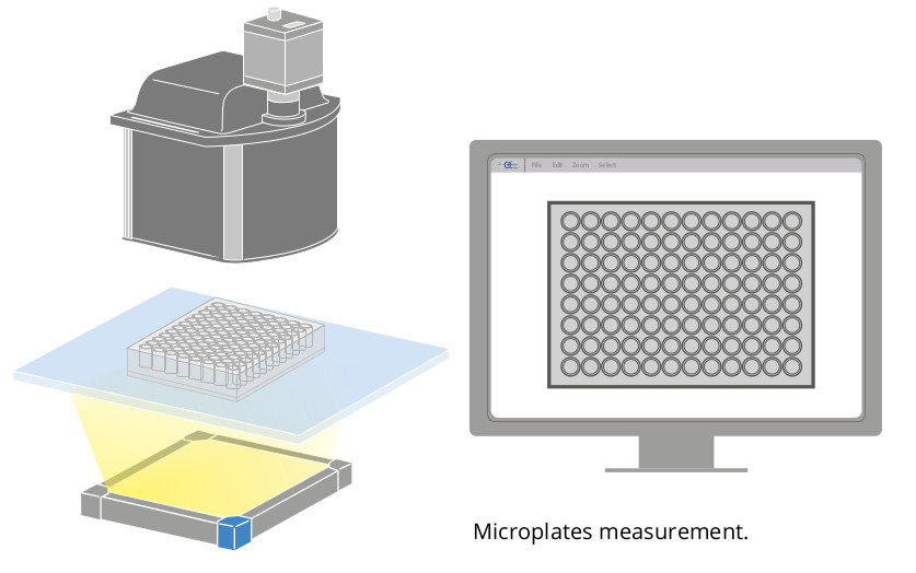 Microplates measurement.