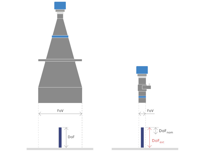 Instead of using a bigger lens (left) and a higher resolution camera to compensate, with TCEL series (right) it is possible to extend the DOF of a lens that is properly dimensioned for the sample.