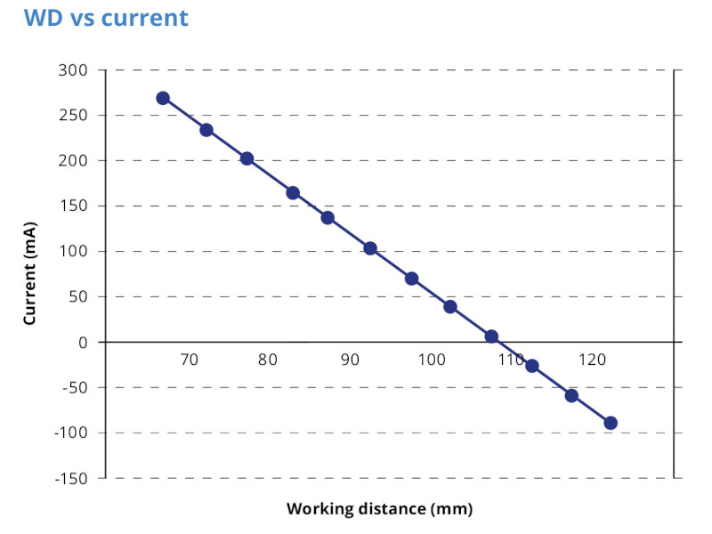 Working distance VS Current