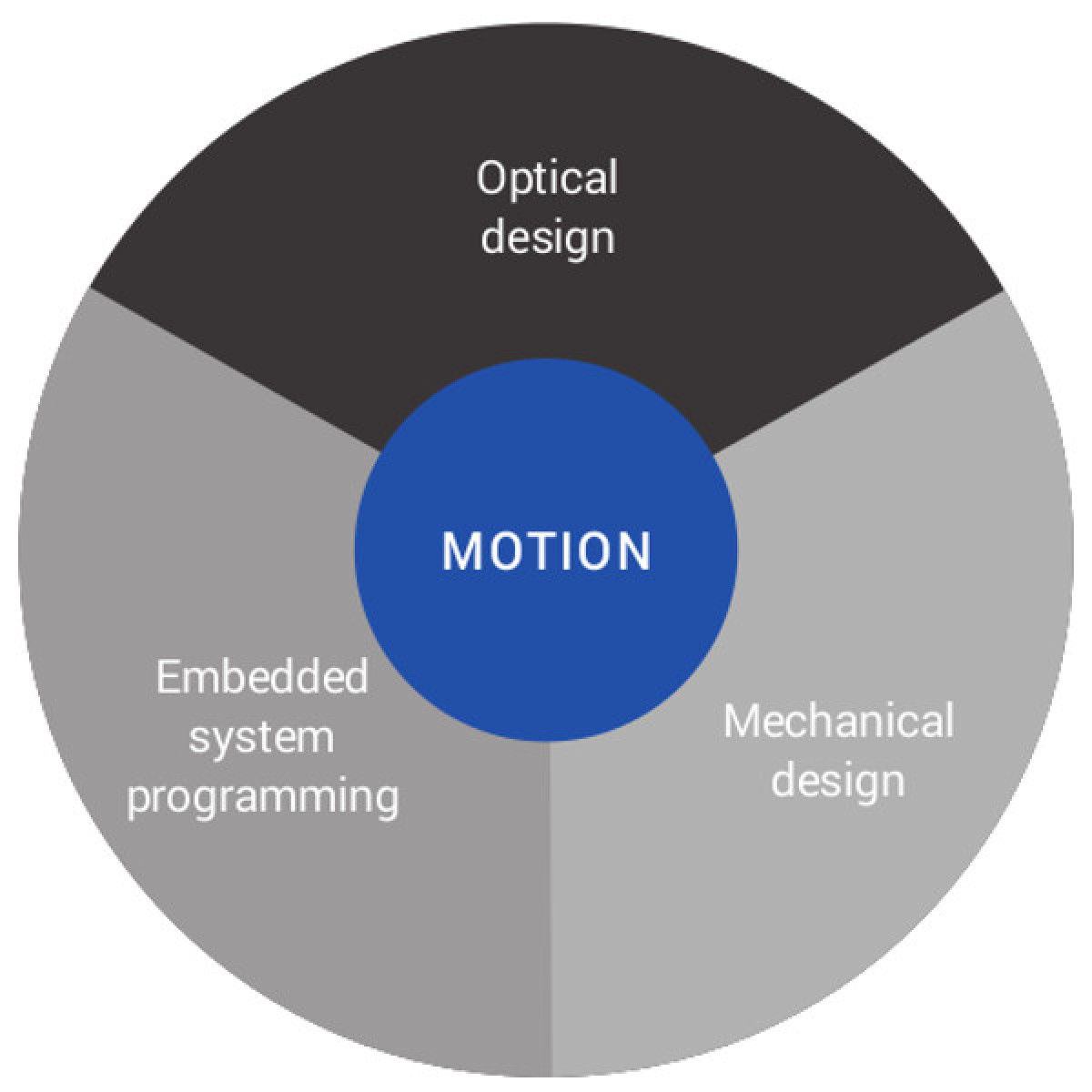 Software skills for machine vision product design | Opto